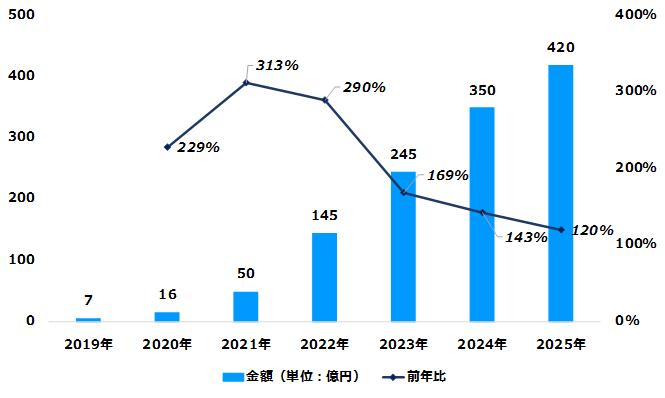デジタル音声広告の市場規模